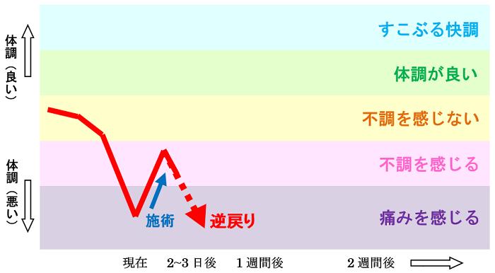施術による体調の変化の図2