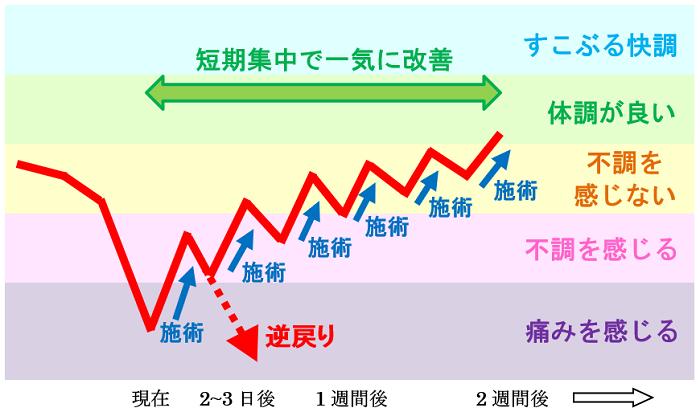 施術による体調の変化の図3