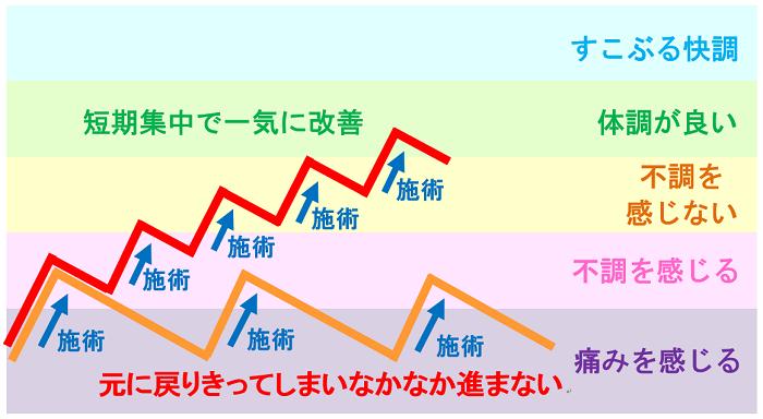 施術による体調の変化の図4