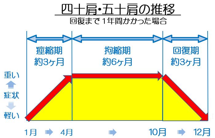 四十肩・五十肩の推移の図1