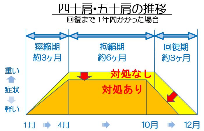 四十肩・五十肩の推移の図2